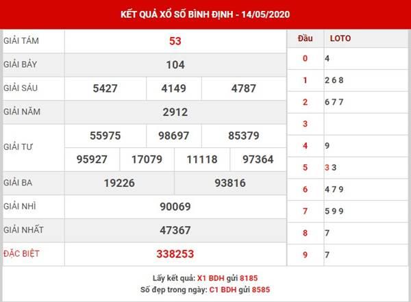 Dự đoán KQXS Bình Định thứ 5 ngày 21-5-2020