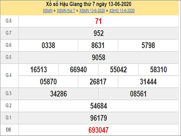 Dự đoán XSHG 20/6/2020