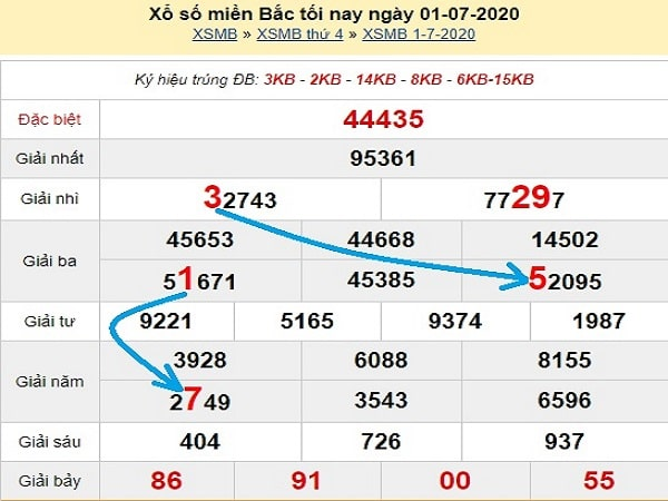 du-doan-xsmb-bach-thu-ngay-2-7-2020-min