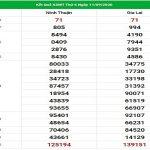 Dự đoán kqxs miền Trung ngày 18/9/2020, chốt số tỷ lệ trúng cao