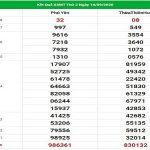 Dự đoán kqxs miền Trung ngày 21/9/2020, chốt số dự đoán hôm nay