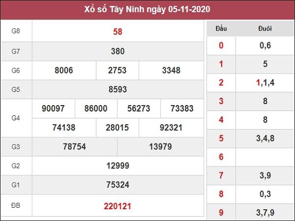 Dự đoán xổ số Tây Ninh 12-11-2020