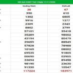 Dự đoán xổ số miền Trung 24/11/2020, dự đoán XSMT hôm nay