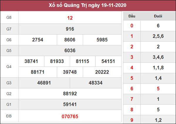 Dự đoán XSQT 26/11/2020 chốt số thần tài Quảng Trị thứ 5