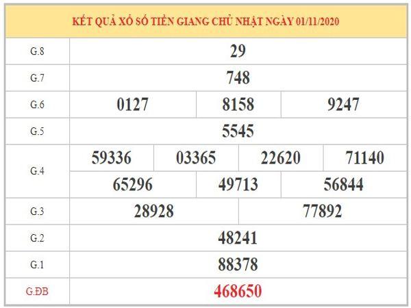 Dự đoán XSTG ngày 08/11/2020 dựa trên kết quả kỳ trước