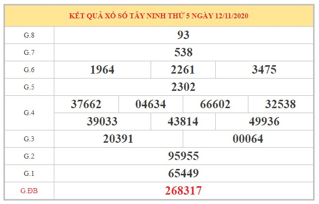 Dự đoán XSTN ngày 19/11/2020 dựa trên kết quả kì trước