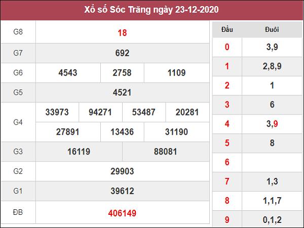 Dự đoán XSST 30/12/2020
