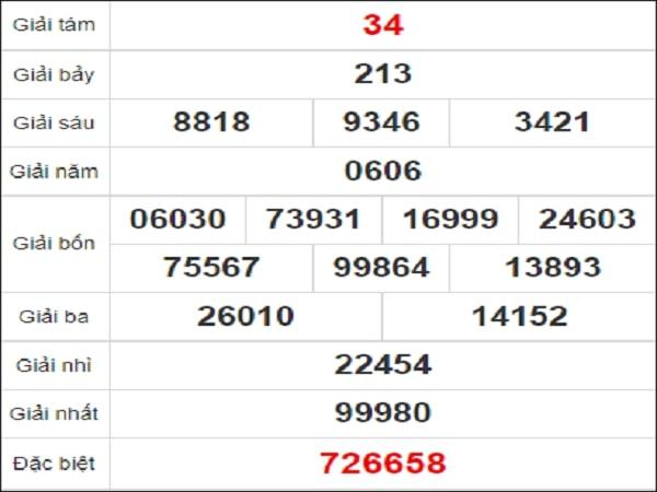Quay thử kết quả xổ số tỉnh Bình Phước ngày 26/12/2020