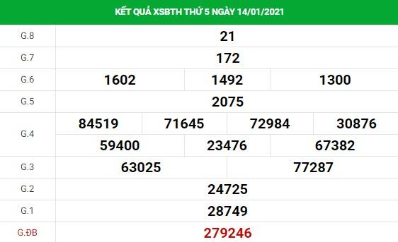 Dự đoán kết quả XS Bình Thuận Vip ngày 21/01/2021