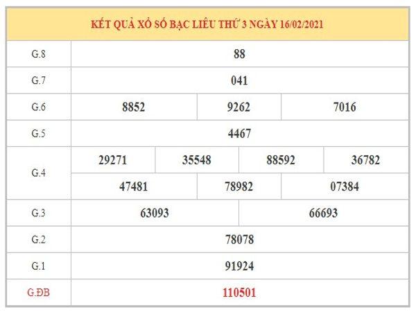 Dự đoán XSBL ngày 23/2/2021 dựa trên kết quả kỳ trước