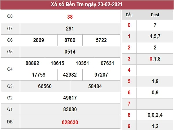 Dự đoán XSBTR 02/03/2021