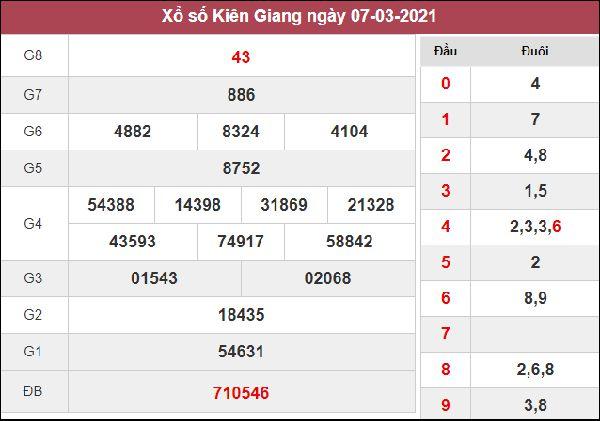 Dự đoán XSKG 14/3/2021 chốt số đẹp giờ vàng Kiên Giang