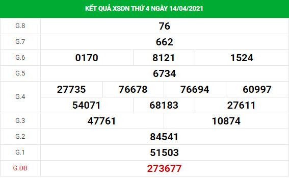 Dự đoán xổ số Đồng Nai 21/4/2021 hôm nay thứ 4