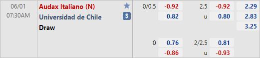 Tỷ lệ kèo bóng đá giữa Audax Italiano vs Universidad de Chile