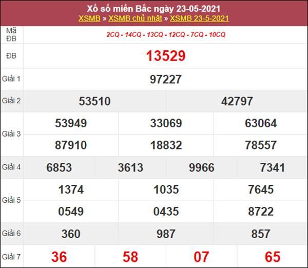 Dự đoán XSMB ngày 24/5/2021 chốt số đẹp giờ hoàng đạo