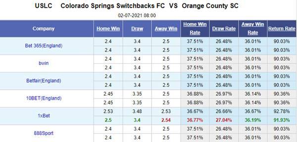 Kèo bóng đá giữa Colorado Springs vs Orange County