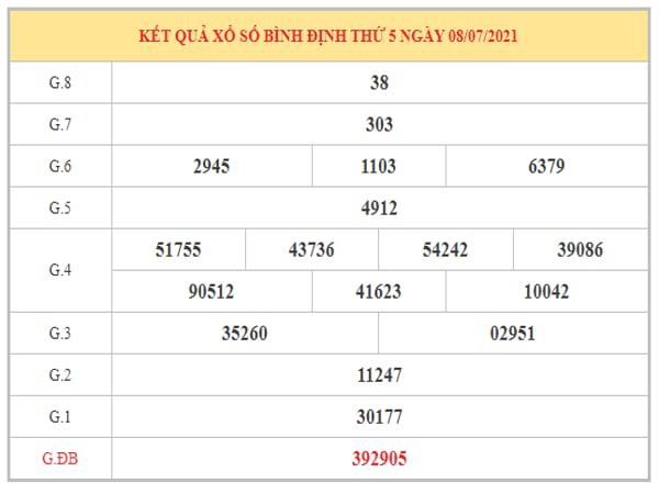 Dự đoán XSBDI ngày 15/7/2021 dựa trên kết quả kì trước