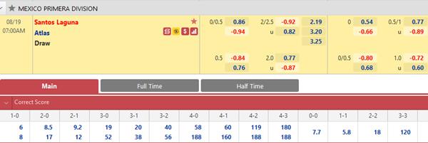 Tỷ lệ kèo bóng đá giữa Santos Laguna vs Atlas