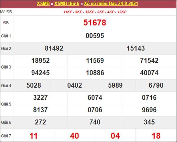 Dự đoán XSMB ngày 25/9/2021 chốt loto số đẹp thứ 7