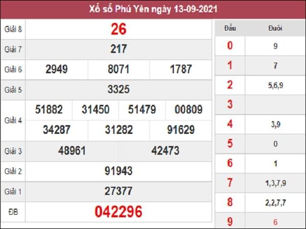 Dự đoán XSPY 20-09-2021