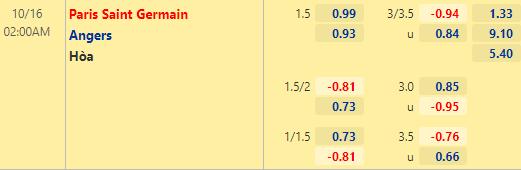 Tỷ lệ kèo giữa PSG vs Angers